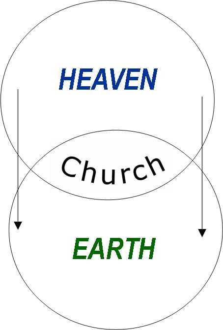 New Heavens